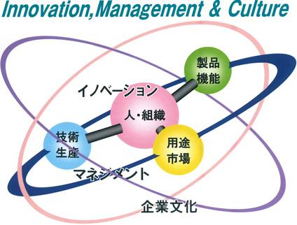 経営理想図
